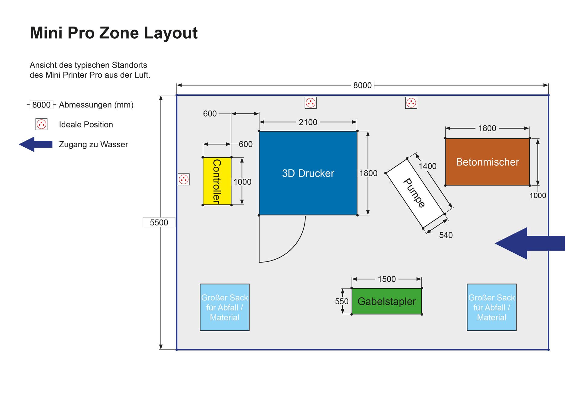Implantation-Zone-Mini-Pro-DE