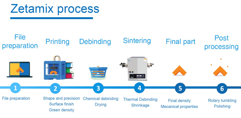 zetamix-process-nanoe-filament